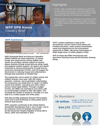 WFP DPR Korea Country Brief
